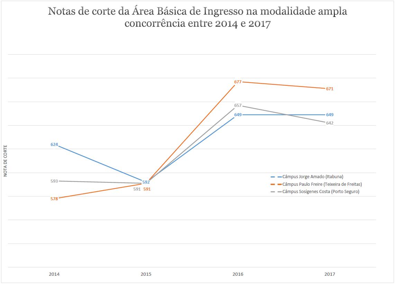 NOTA DE CORTE ABI 2014-2017