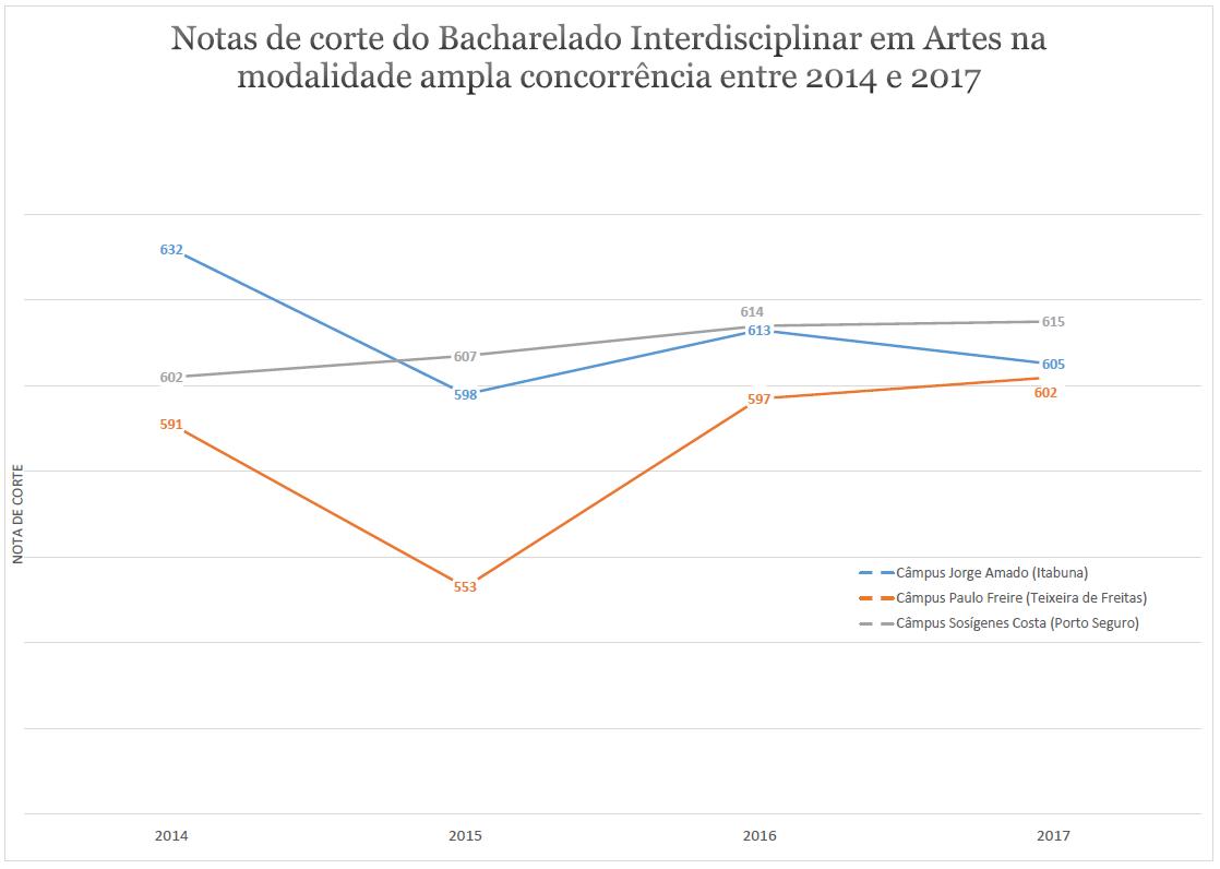 NOTA DE CORTE ARTES 2014-2017