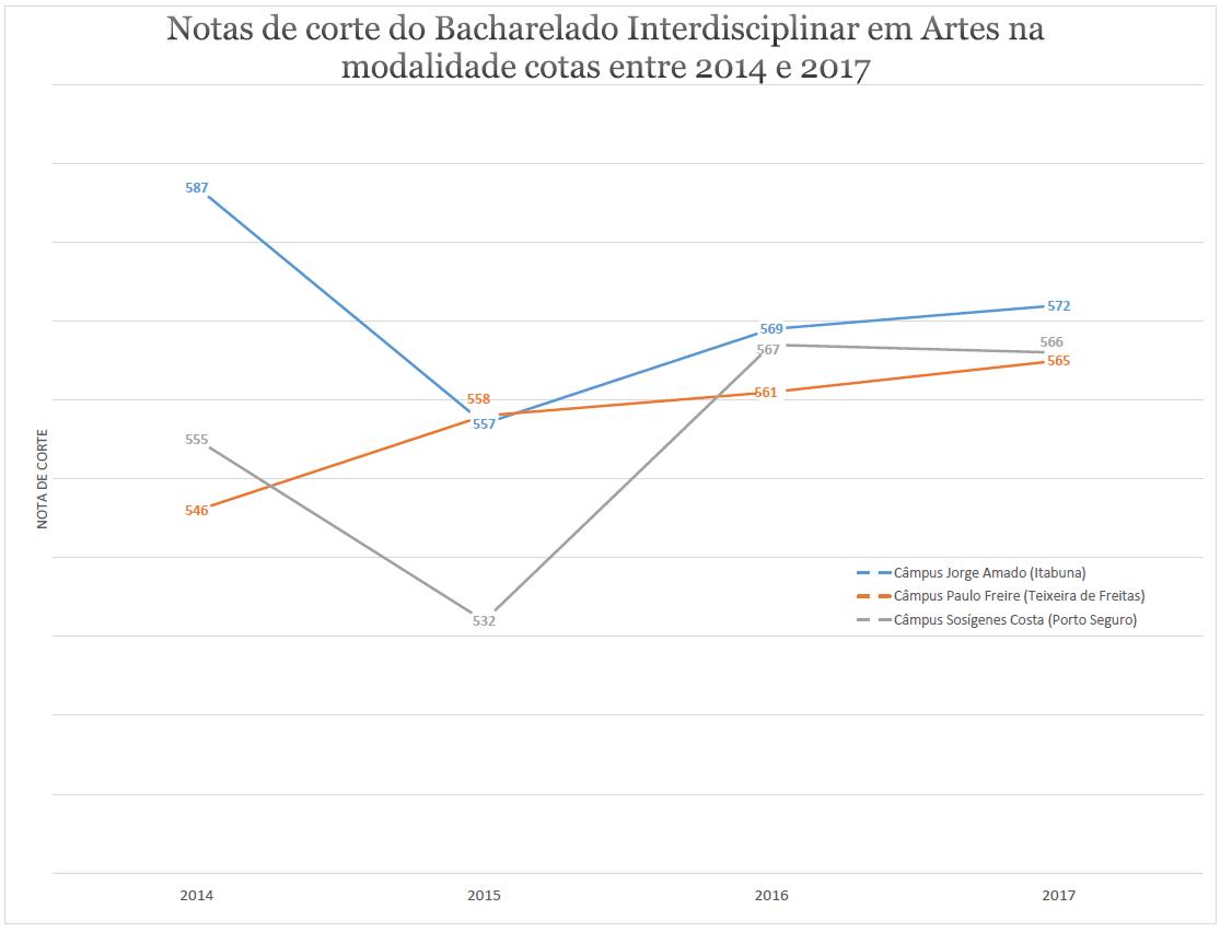 NOTA DE CORTE ARTES COTA 2014-2017