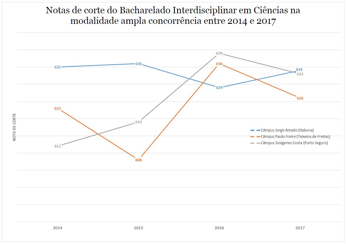NOTA DE CORTE CIENCIAS 2014-2017