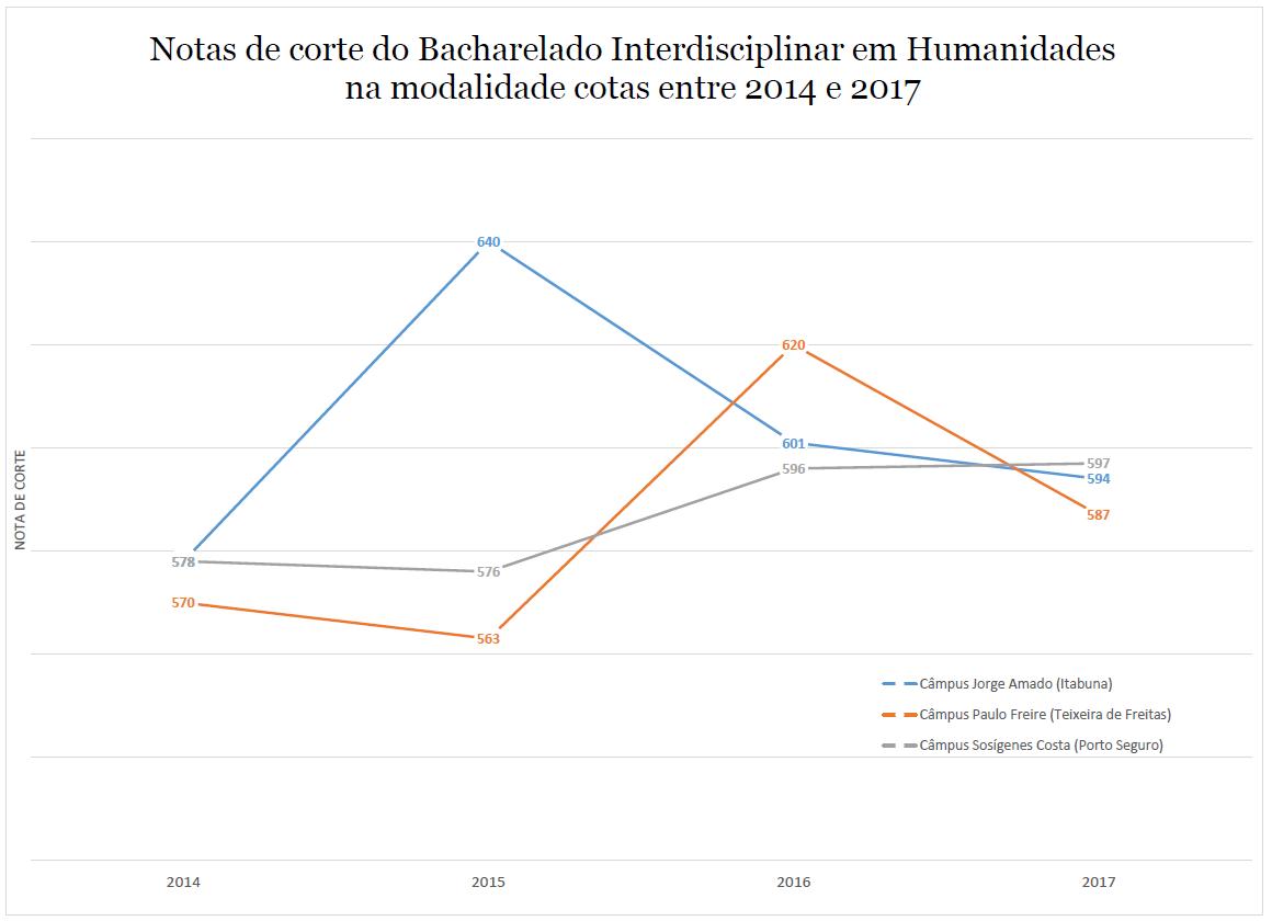 NOTA DE CORTE HUMANIDADES COTAS 2014-2017