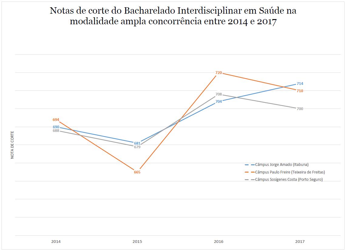 NOTA DE CORTE SAUDE 2014-2017