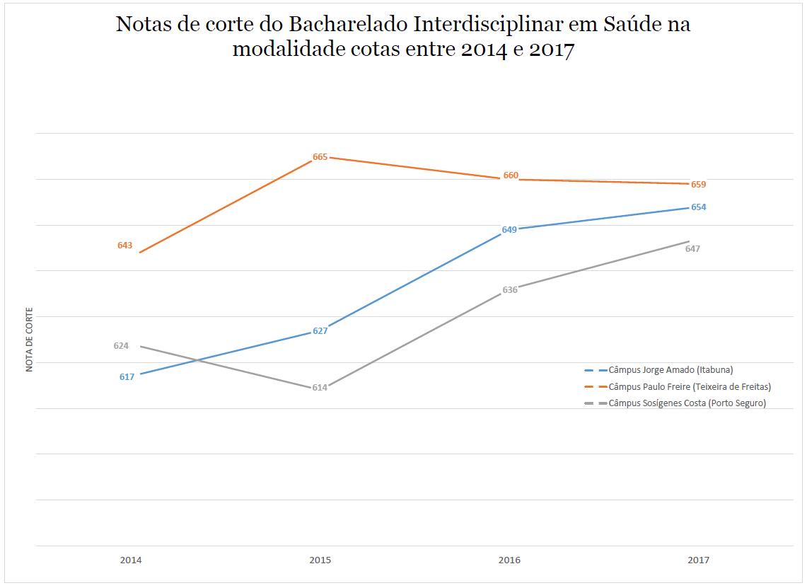 NOTA DE CORTE SAUDE COTAS 2014-2017