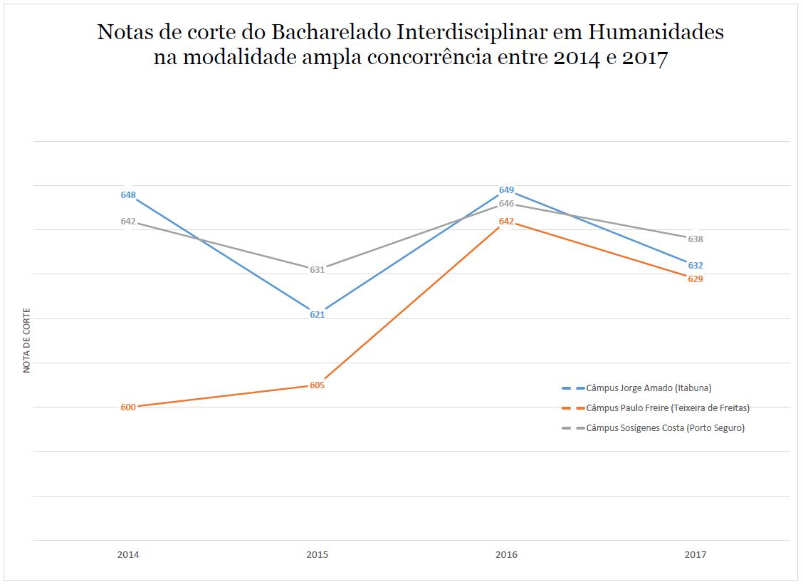 NOTAS DE CORTE HUMANIDADES 2014-2017
