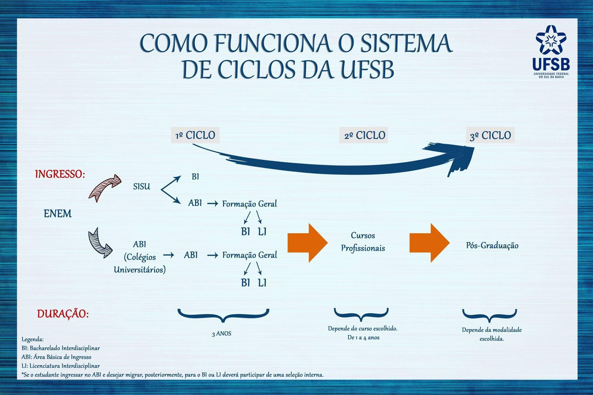 ciclos da ufsb